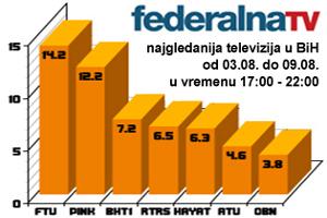 Bosnian TV debate condemns Bosnian Serb 'genocide rhetoric'